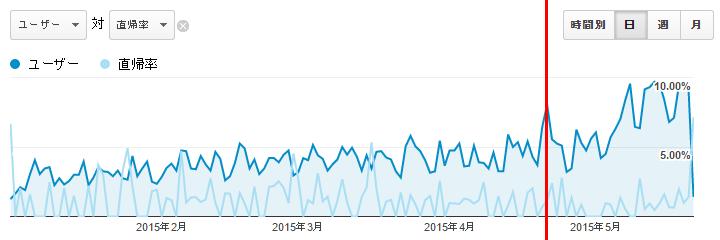 2015.01.01~2015.05.21 の Google Analytics の 直帰率 を示した図。