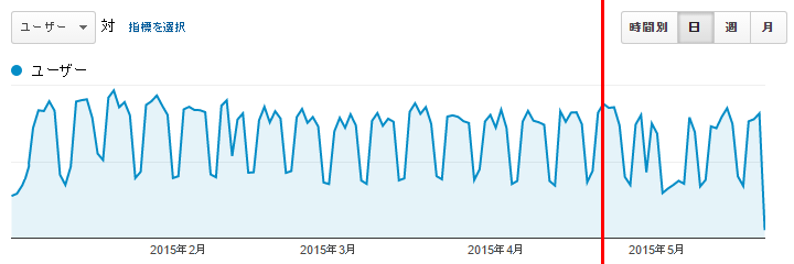 2015.01.01~2015.05.21 の Google Analytics の UU を示した図。