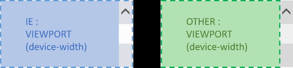 viewport の width に device-width を指定したときの、IE とその他のブラウザの比較。