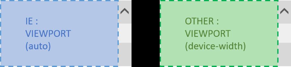 IE で viewport の width に auto を指定したときと、他のモダンブラウザで device-width を指定したときとの比較。
